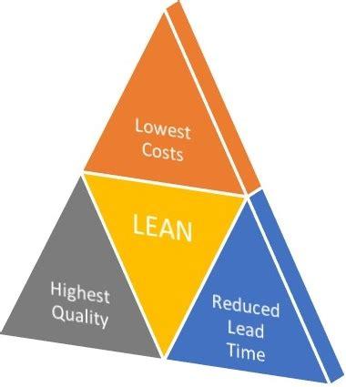Lean Management Principles - RTDONLINE